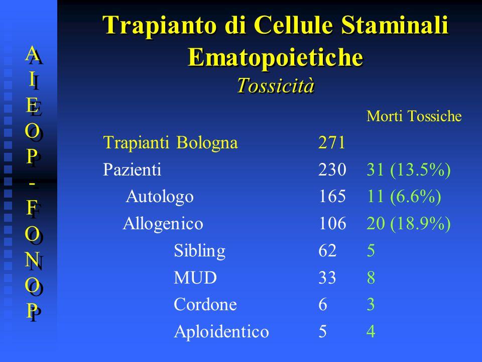 Trapianto di Cellule Staminali Ematopoietiche Tossicità