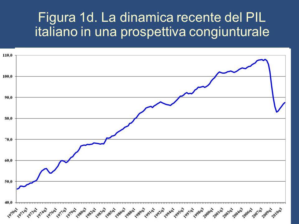 Figura 1d. La dinamica recente del PIL italiano in una prospettiva congiunturale
