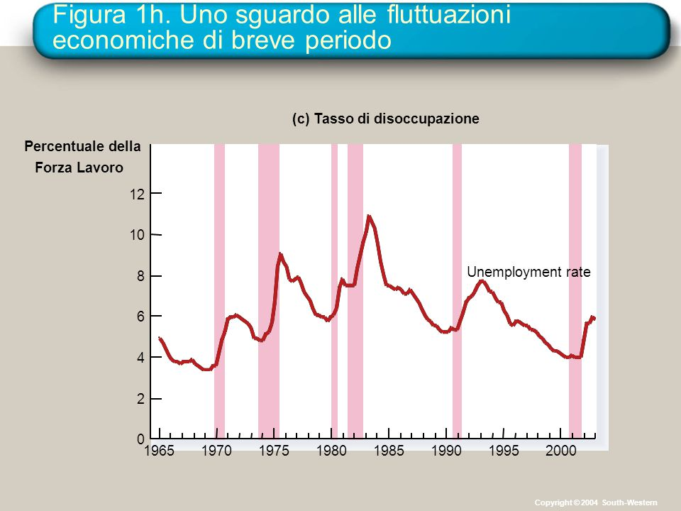 Figura 1h. Uno sguardo alle fluttuazioni economiche di breve periodo