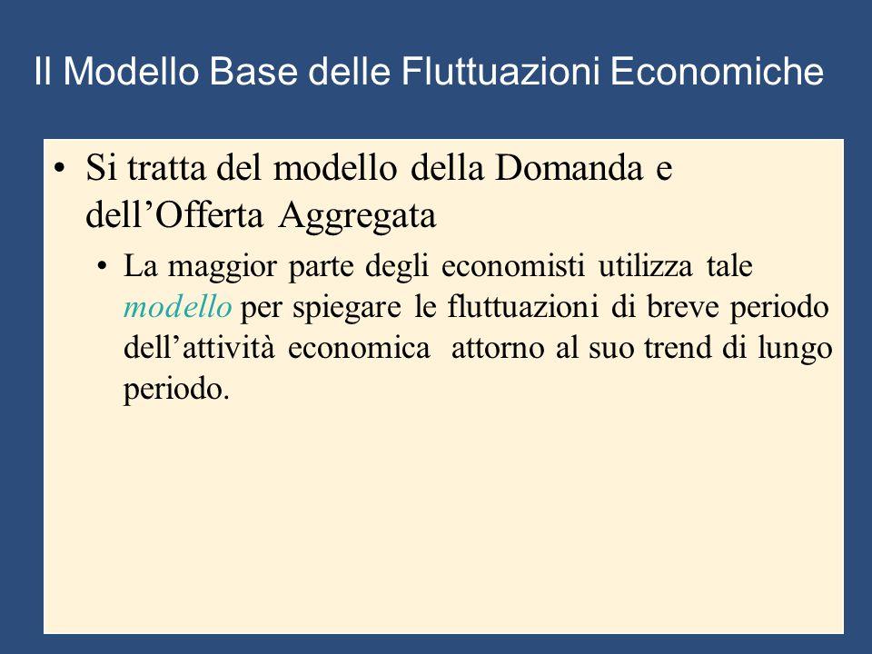 Il Modello Base delle Fluttuazioni Economiche