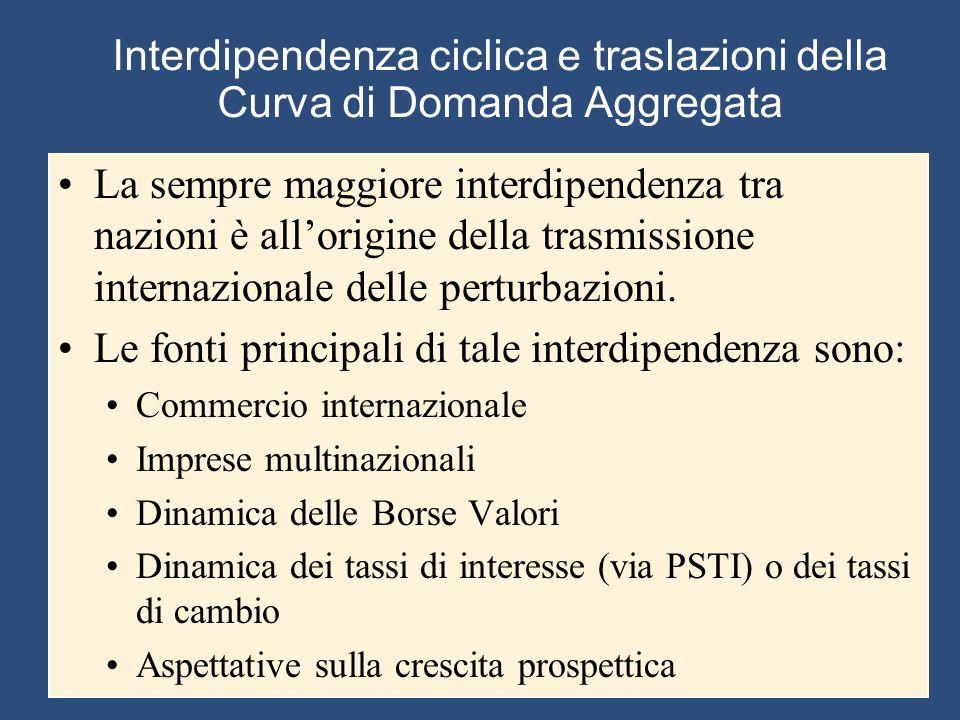 Interdipendenza ciclica e traslazioni della Curva di Domanda Aggregata