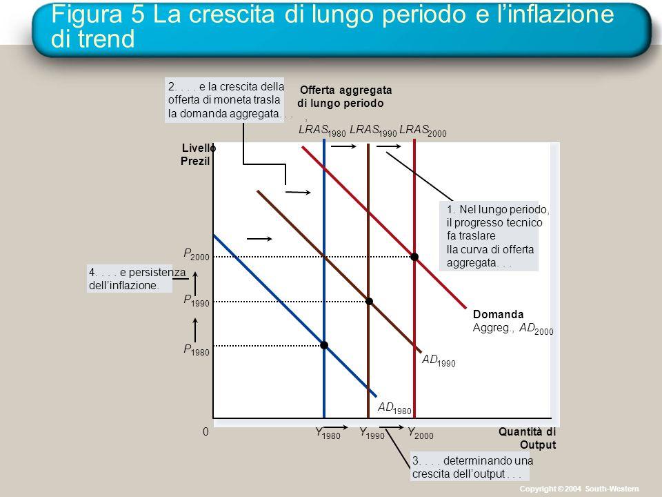 Figura 5 La crescita di lungo periodo e l'inflazione di trend