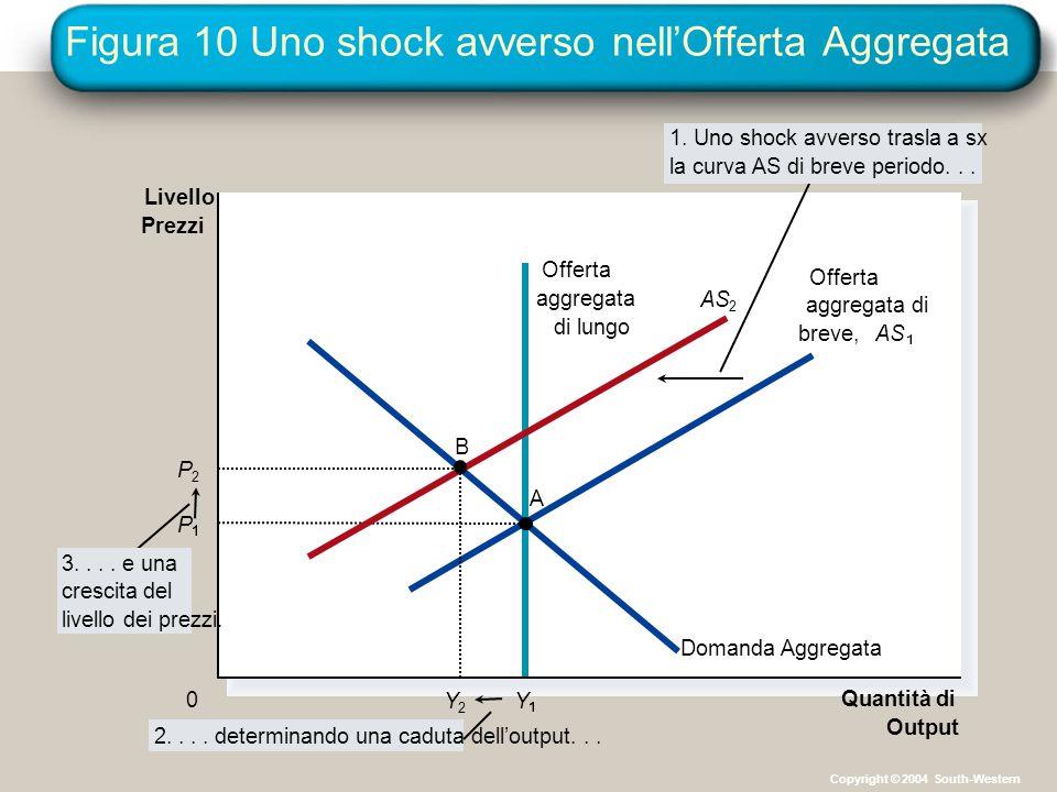 Figura 10 Uno shock avverso nell'Offerta Aggregata