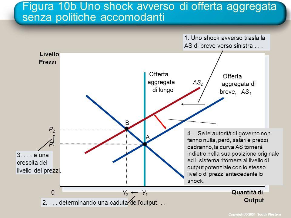 Figura 10b Uno shock avverso di offerta aggregata senza politiche accomodanti