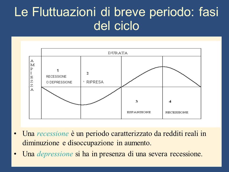 Le Fluttuazioni di breve periodo: fasi del ciclo