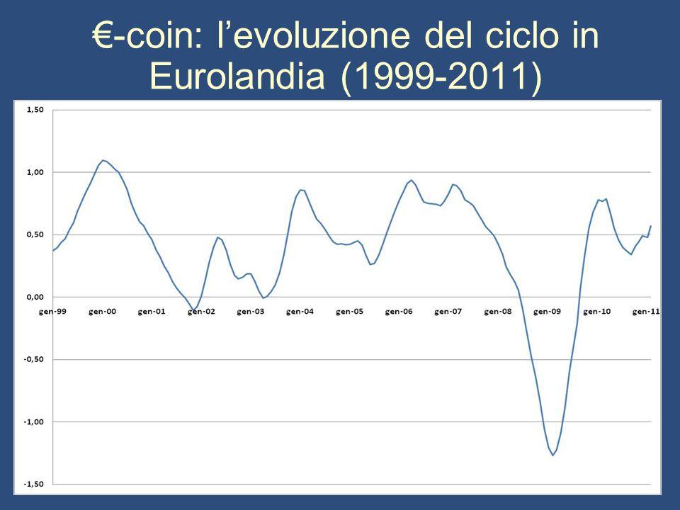 €-coin: l'evoluzione del ciclo in Eurolandia (1999-2011)
