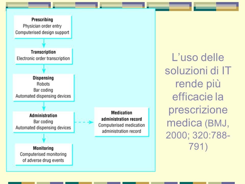 L'uso delle soluzioni di IT rende più efficacie la prescrizione medica (BMJ, 2000; 320:788-791)