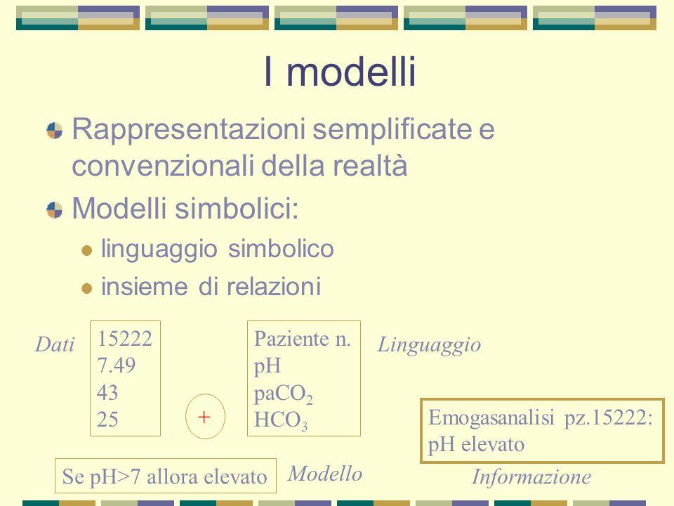 I modelli Rappresentazioni semplificate e convenzionali della realtà