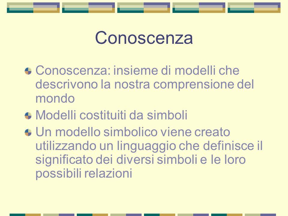 Conoscenza Conoscenza: insieme di modelli che descrivono la nostra comprensione del mondo. Modelli costituiti da simboli.