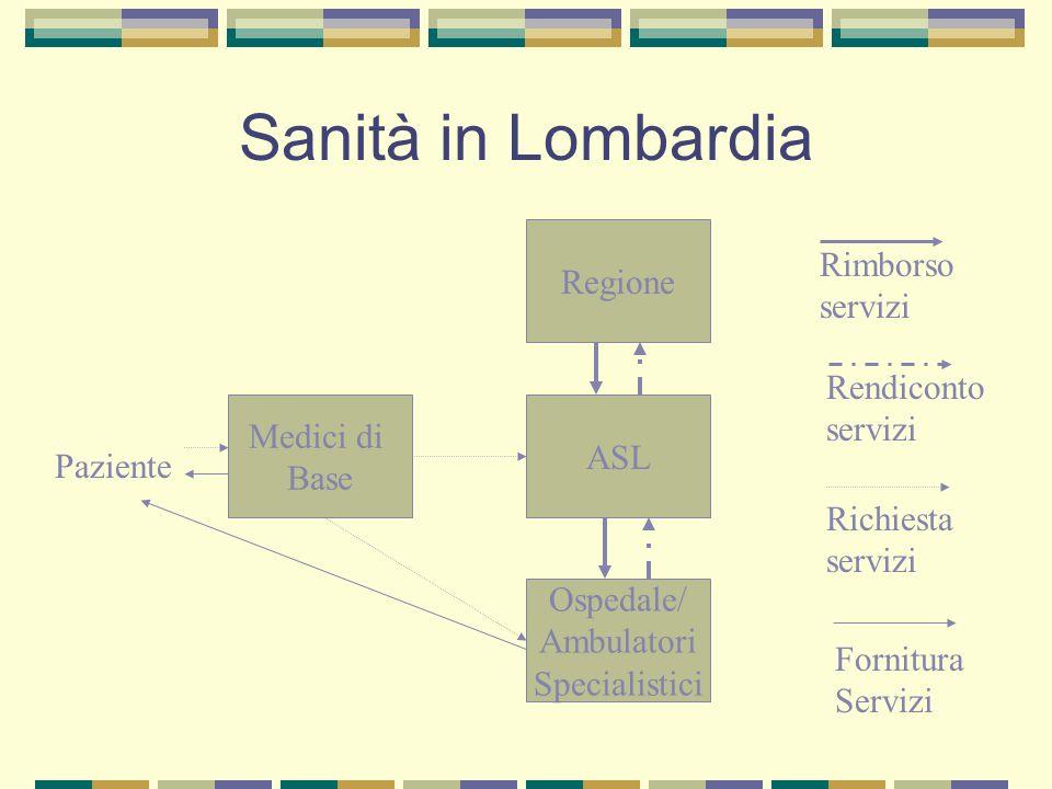 Sanità in Lombardia Regione Rimborso servizi Rendiconto servizi