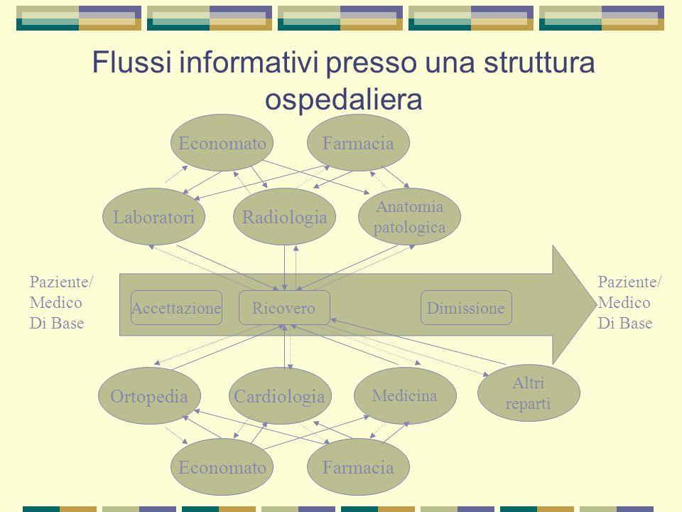 Flussi informativi presso una struttura ospedaliera