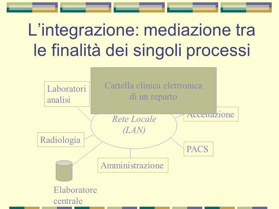L'integrazione: mediazione tra le finalità dei singoli processi