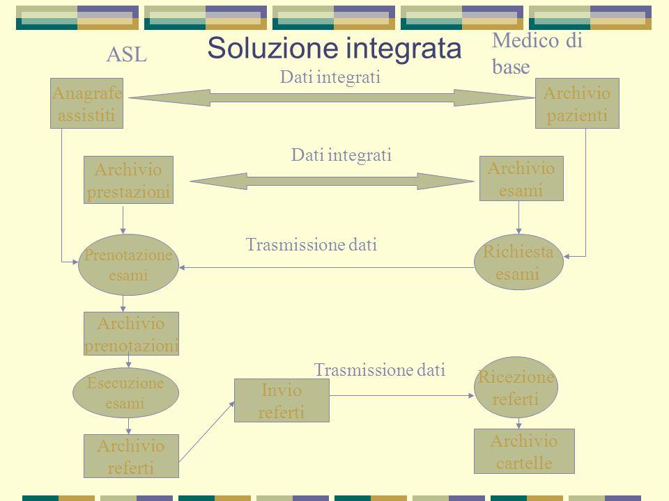 Soluzione integrata Medico di ASL base Dati integrati Anagrafe