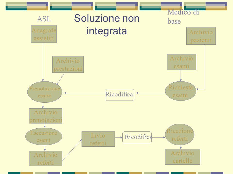 Soluzione non integrata