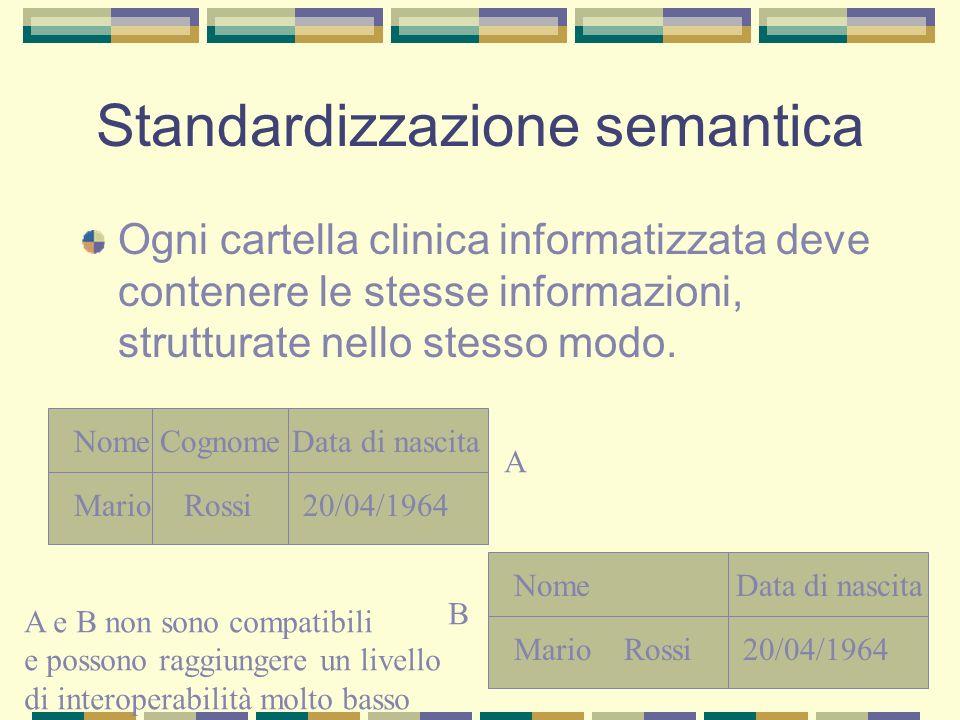 Standardizzazione semantica
