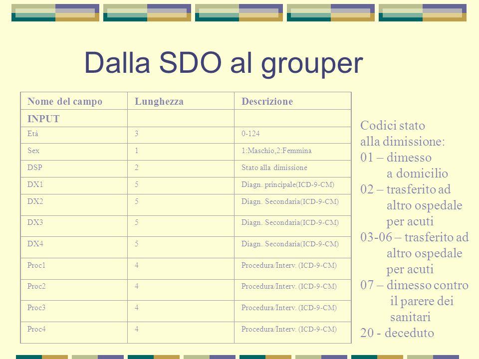 Dalla SDO al grouper Codici stato alla dimissione: 01 – dimesso