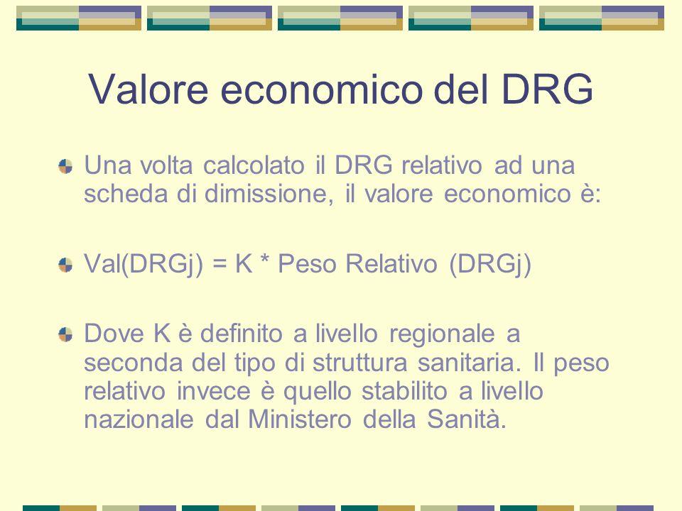 Valore economico del DRG