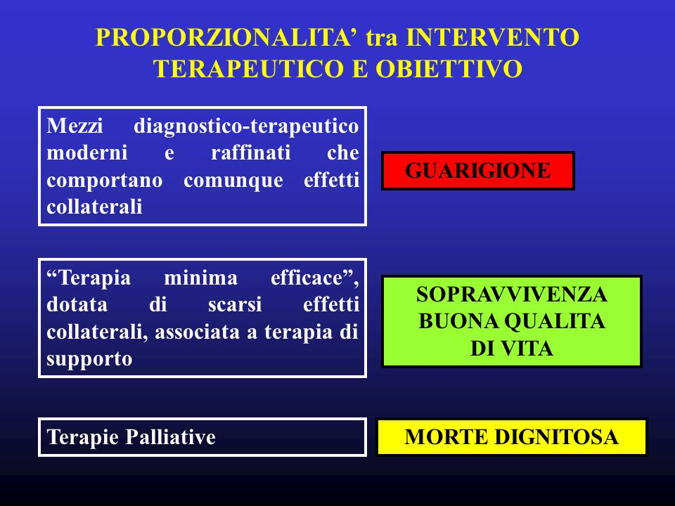 PROPORZIONALITA' tra INTERVENTO TERAPEUTICO E OBIETTIVO