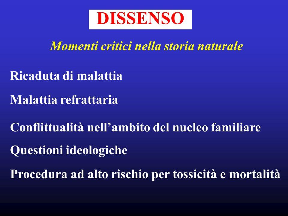 DISSENSO Momenti critici nella storia naturale Ricaduta di malattia