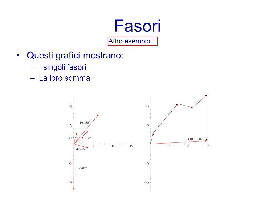 Fasori Questi grafici mostrano: I singoli fasori La loro somma