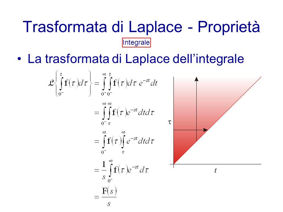 Trasformata di Laplace - Proprietà