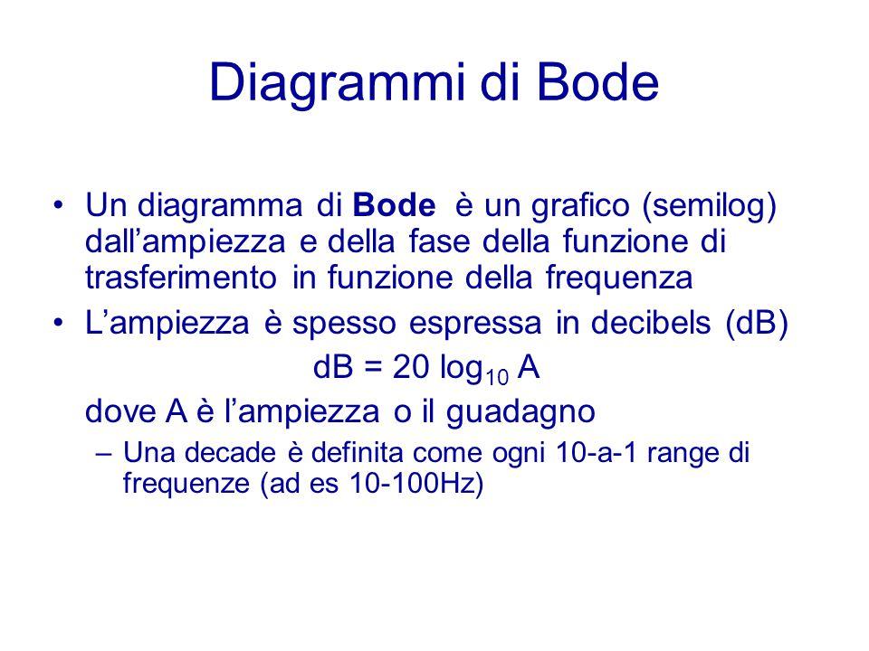 Diagrammi di Bode Un diagramma di Bode è un grafico (semilog) dall'ampiezza e della fase della funzione di trasferimento in funzione della frequenza.