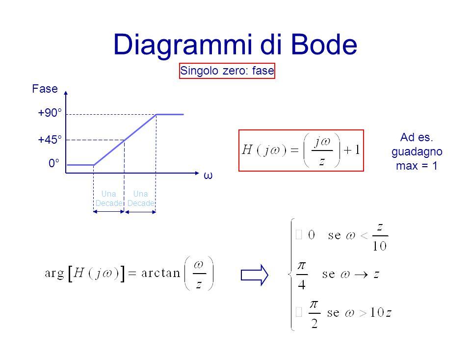 Diagrammi di Bode Singolo zero: fase Fase +90° Ad es. guadagno max = 1