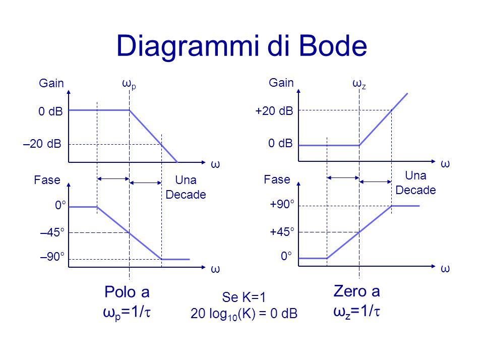 Diagrammi di Bode Polo a ωp=1/ Zero a ωz=1/ Se K=1