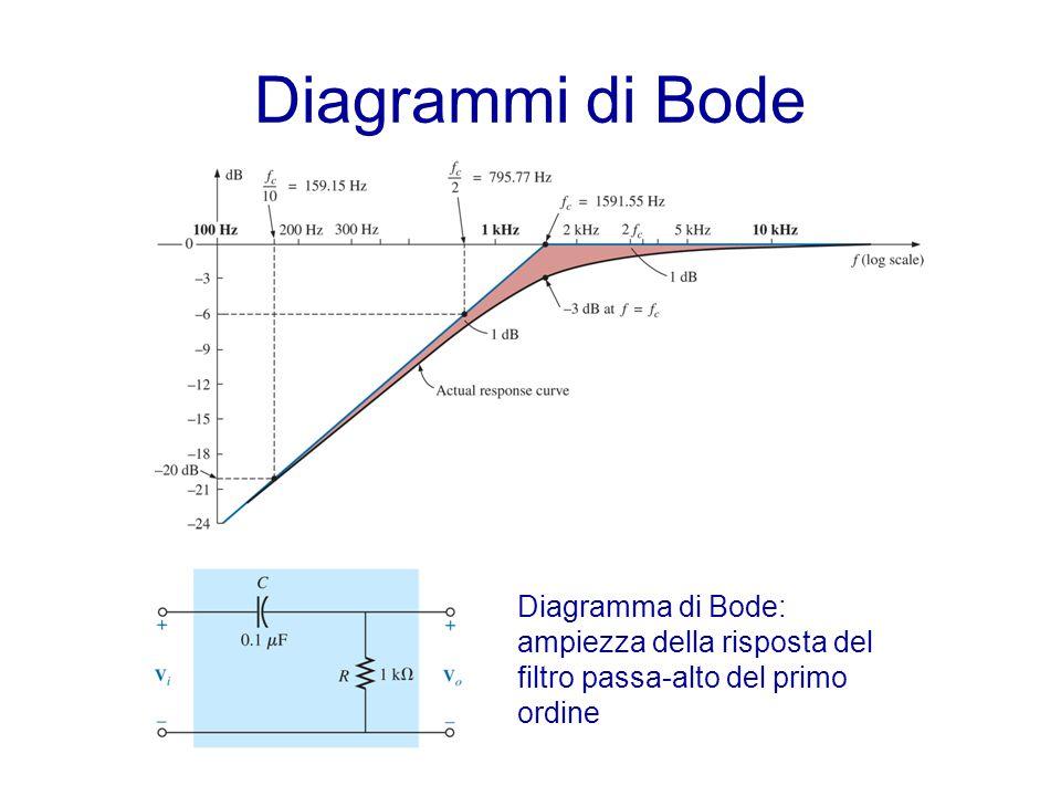 Diagrammi di Bode trasformata di Laplace. Non funziona ad esempio con funzioni periodiche…devono essere nulle per t<0.