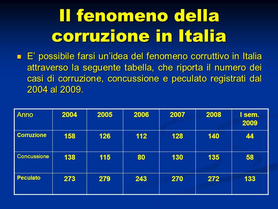 Il fenomeno della corruzione in Italia