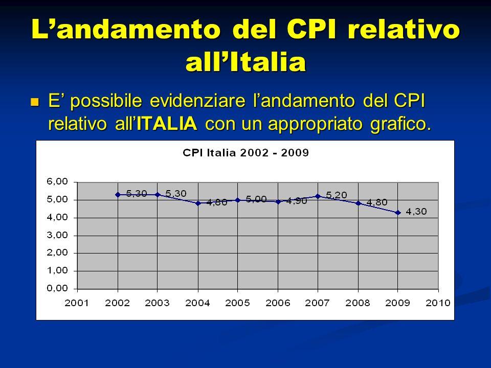 L'andamento del CPI relativo all'Italia