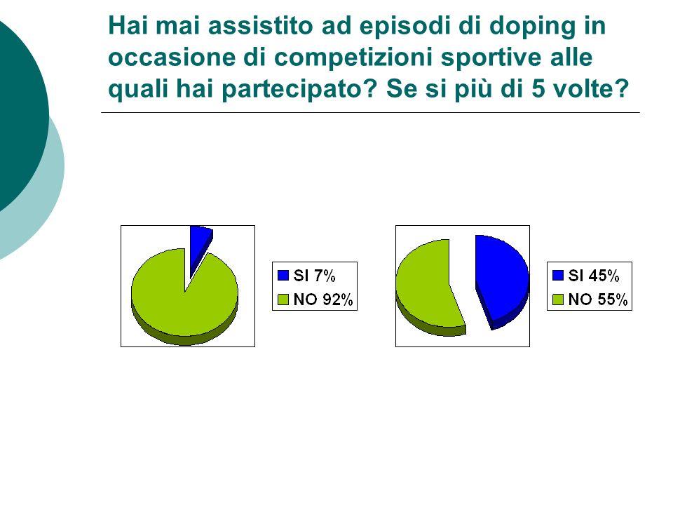 Hai mai assistito ad episodi di doping in occasione di competizioni sportive alle quali hai partecipato.