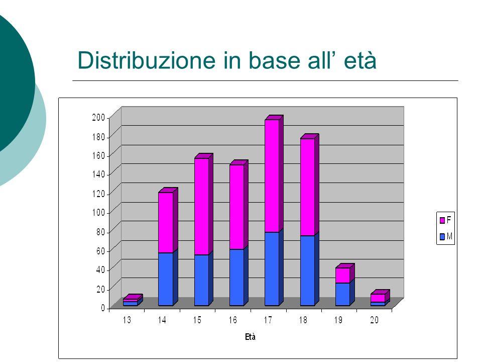 Distribuzione in base all' età