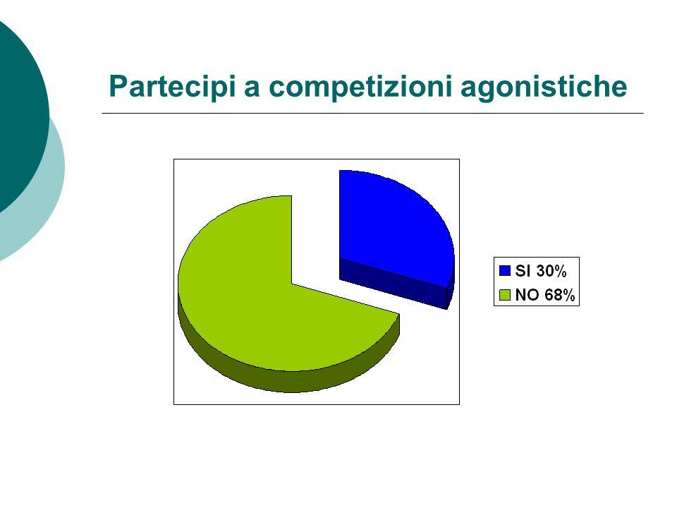 Partecipi a competizioni agonistiche