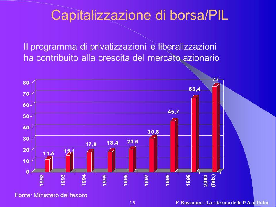 Capitalizzazione di borsa/PIL