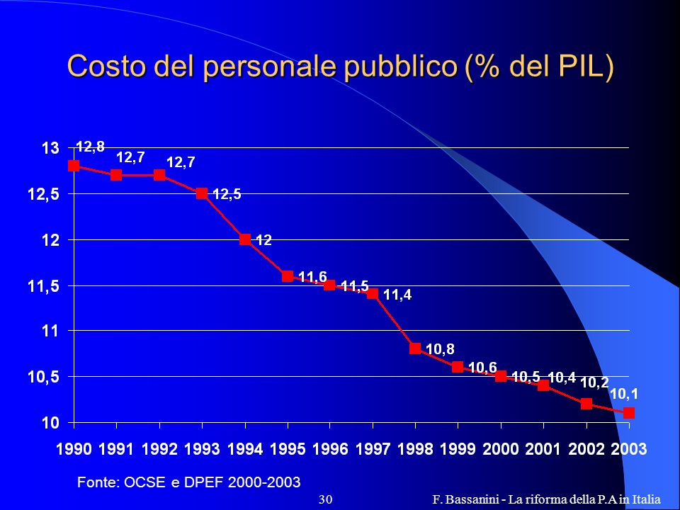 Costo del personale pubblico (% del PIL)