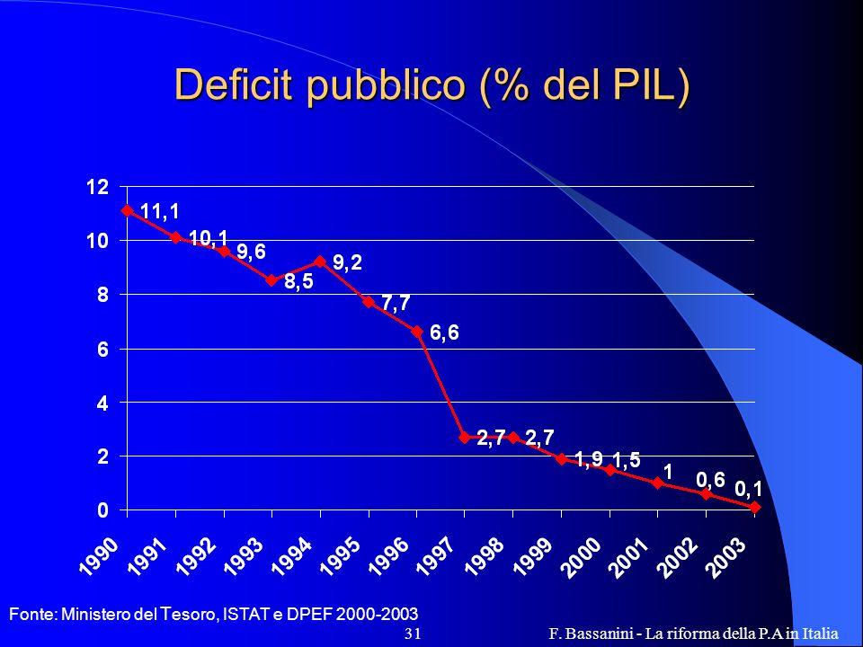 Deficit pubblico (% del PIL)