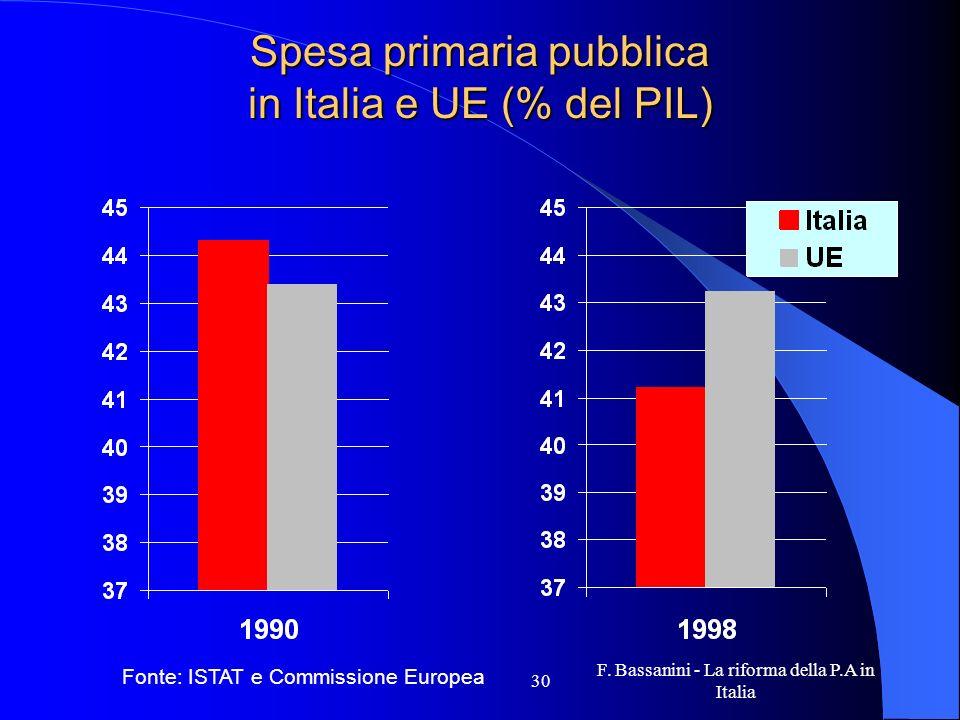 Spesa primaria pubblica in Italia e UE (% del PIL)