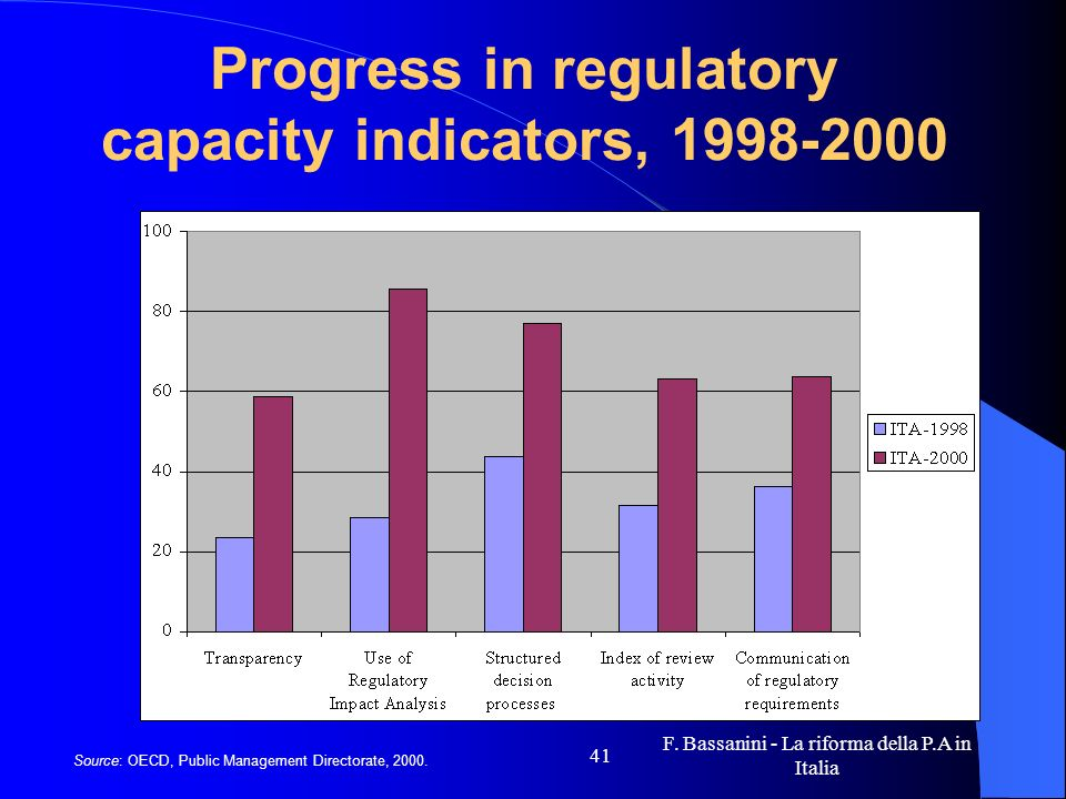 Progress in regulatory capacity indicators, 1998-2000