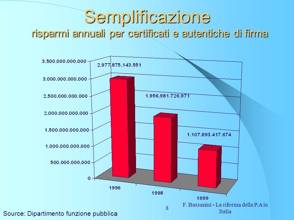 Semplificazione risparmi annuali per certificati e autentiche di firma