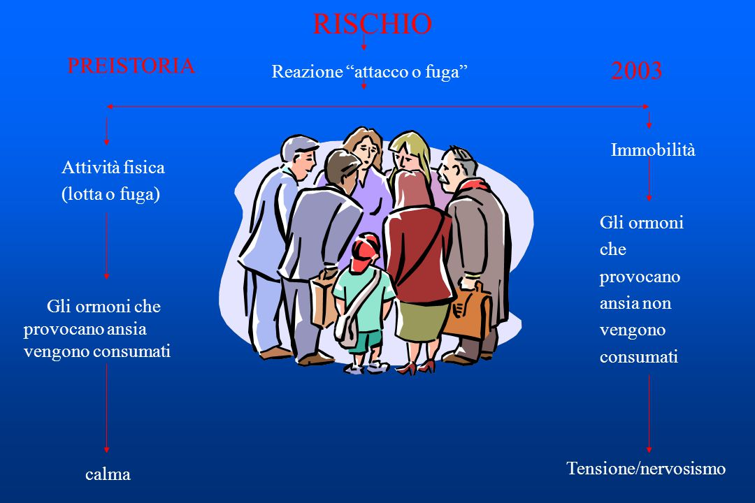 RISCHIO 2003 PREISTORIA Reazione attacco o fuga Immobilità