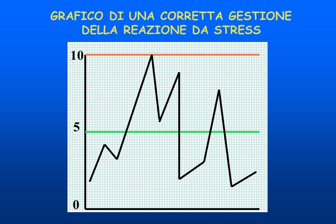 GRAFICO DI UNA CORRETTA GESTIONE DELLA REAZIONE DA STRESS