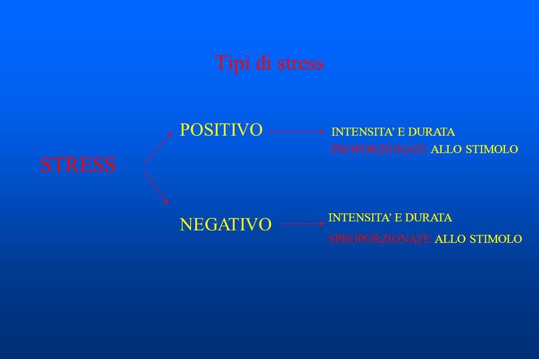 Tipi di stress STRESS POSITIVO NEGATIVO INTENSITA' E DURATA