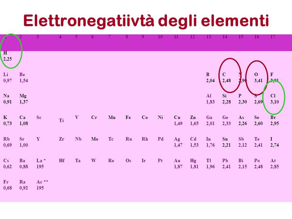 Elettronegatiivtà degli elementi