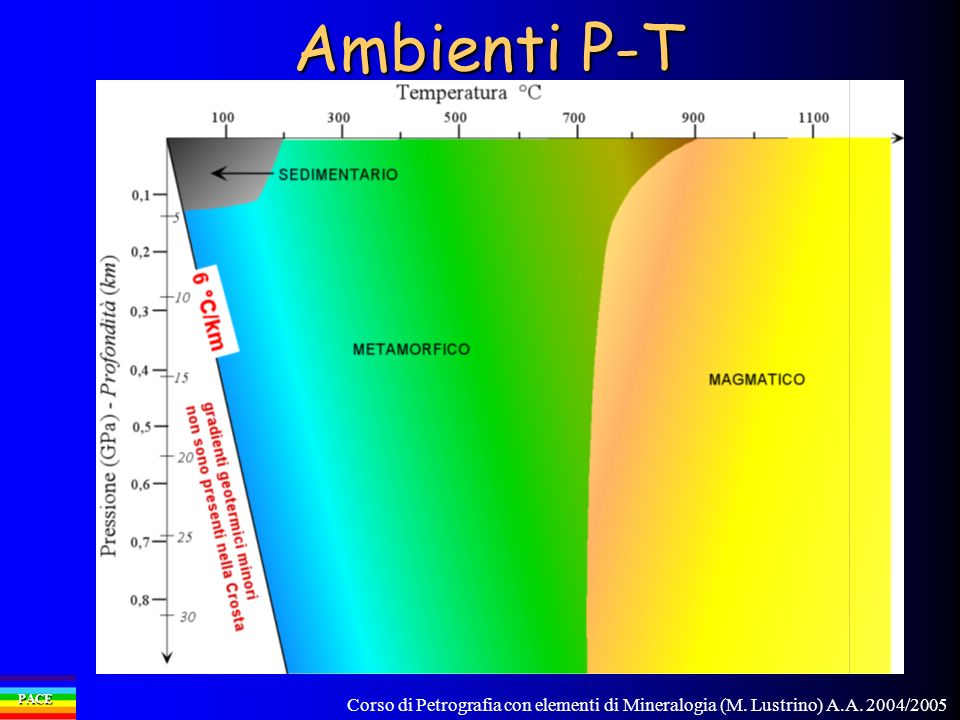 Ambienti P-T