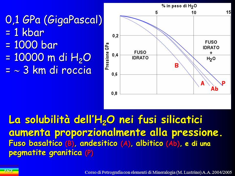 0,1 GPa (GigaPascal) = 1 kbar = 1000 bar = 10000 m di H2O