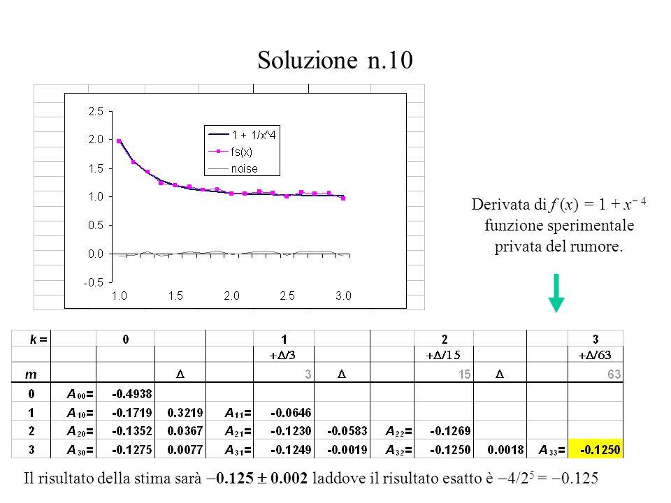 Derivata di f (x) = 1 + x 4 funzione sperimentale privata del rumore.