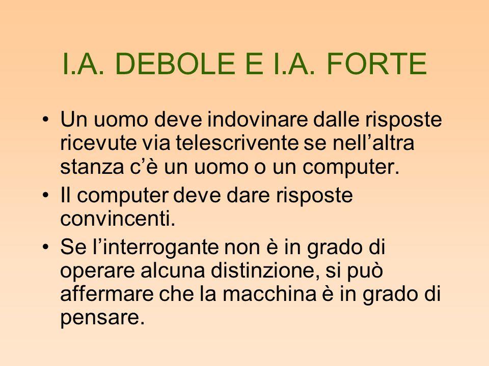 I.A. DEBOLE E I.A. FORTE Un uomo deve indovinare dalle risposte ricevute via telescrivente se nell'altra stanza c'è un uomo o un computer.