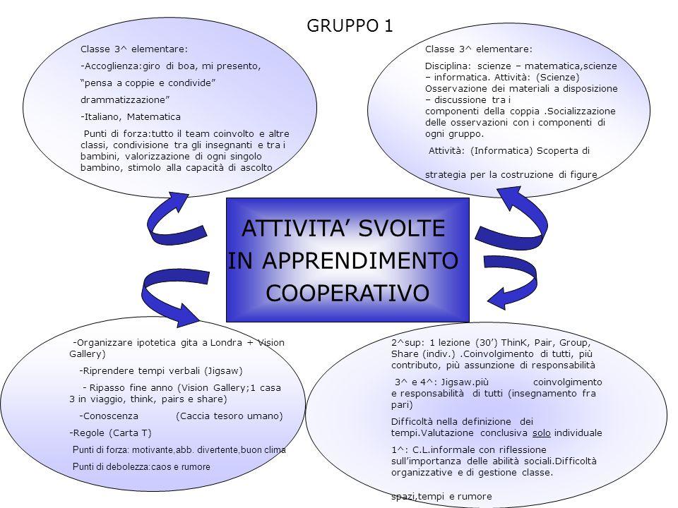 ATTIVITA' SVOLTE IN APPRENDIMENTO COOPERATIVO GRUPPO 1