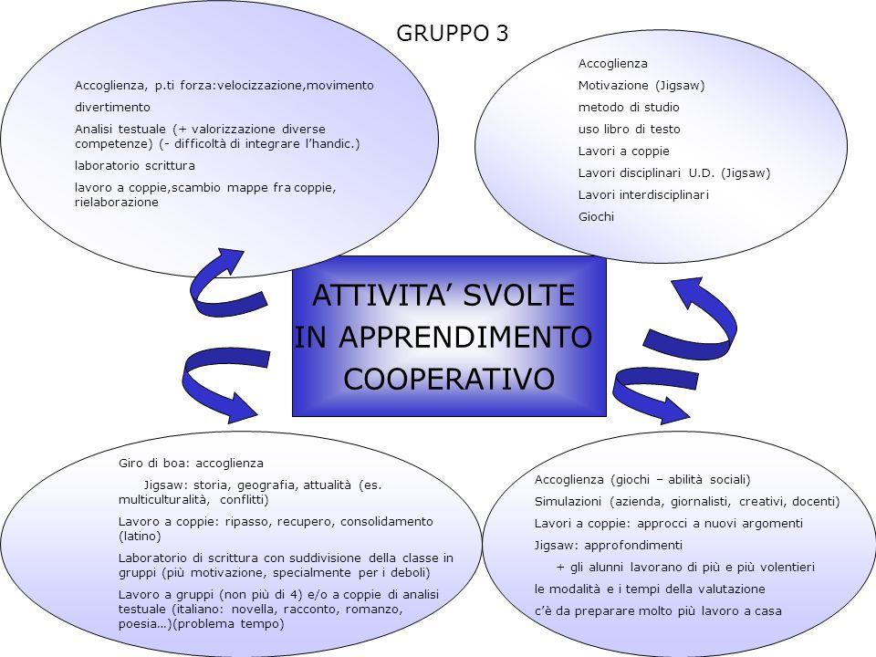 ATTIVITA' SVOLTE IN APPRENDIMENTO COOPERATIVO GRUPPO 3 Accoglienza